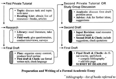 Process essay flowchart wow box office gif 500x343
