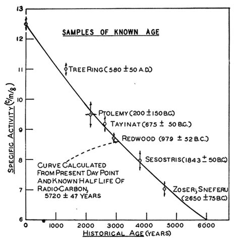 Carbon dating really accurate carbon dating really accurate png 602x614